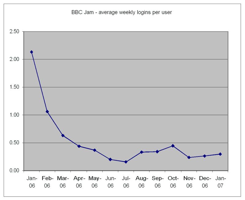 Logins_per_user_per_week_bbc_jam